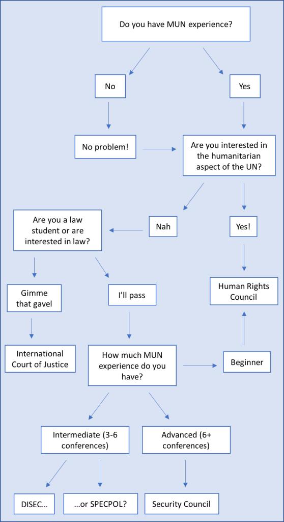 DurMUN Flow Chart